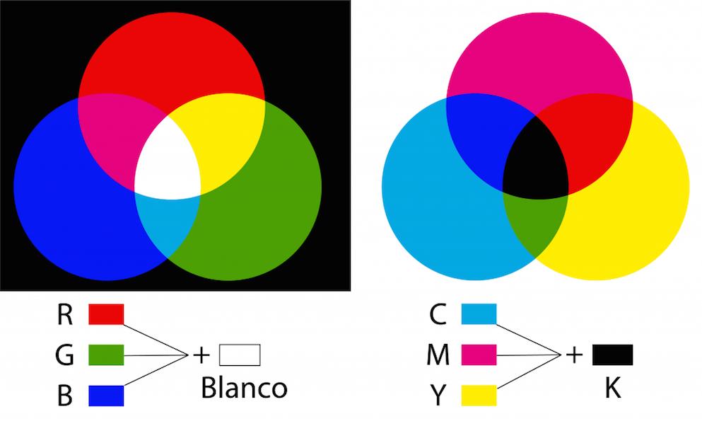 Sistema de color luz y pigmento